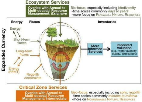 Critical Zone Services: Expanding Context, Constraints, and Currency beyond Ecosystem Services | Crops, Soils, Agronomy News | CALS in the News | Scoop.it