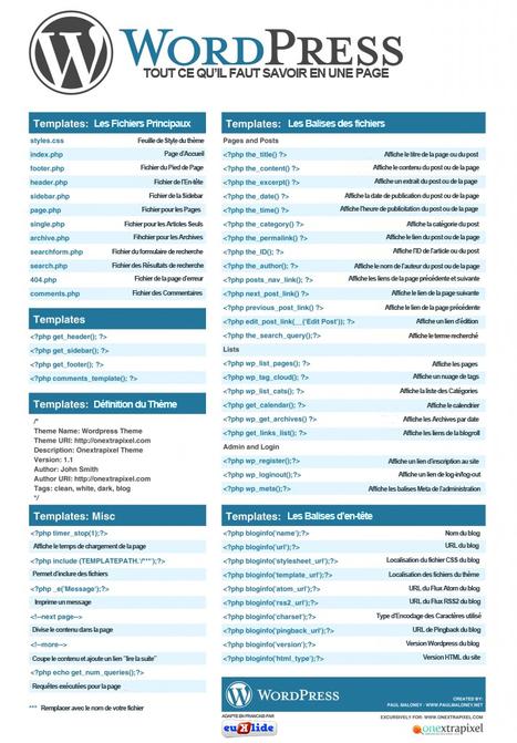 Les codes WordPress, expliqués en Français | Ergonomie web, design d'interface et écriture pour le web | Scoop.it