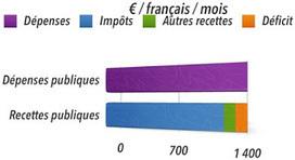 Tout ce que vous avez toujours voulu savoir sur le déficit public de la France | Brèves de scoop | Scoop.it