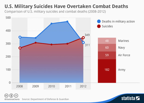 Infographic: U.S. Military Suicides Have Overtaken Combat Deaths | The Unpopular Opinion | Scoop.it