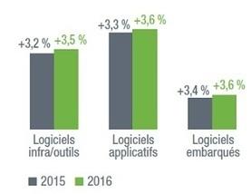 Edition de logiciels: +3,6% en 2015   Profession chef de produit logiciel informatique   Scoop.it
