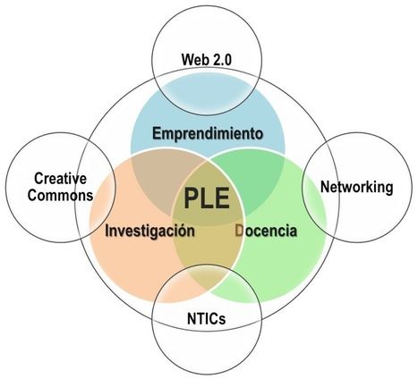 PLE Científico Emprendedor | PLE-aren nondik norakoa | Scoop.it