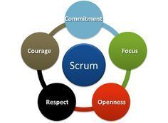 Scrum Guide Refresh by Jeff Sutherland Ken Schwaber  | Thriving or Dying in the Project Age | Scoop.it