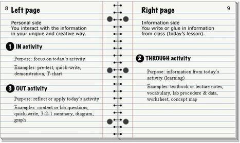 Interactive Math Science Notebooks Home Mat