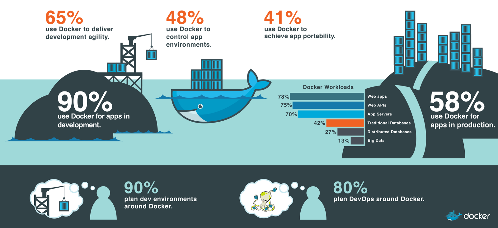 There's Application Virtualization and There's Docker