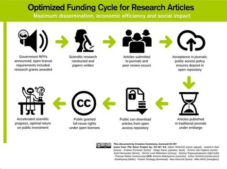 Public Access to Publicly Funded Materials: What Could Be - Creative Commons | Open learning news | Scoop.it