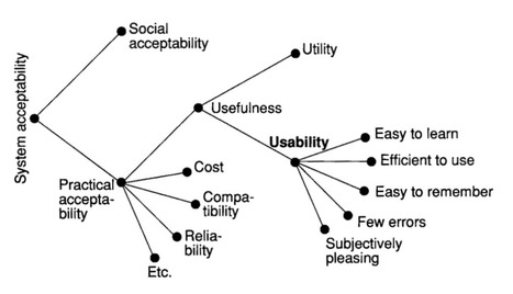 Usability Week 2012 Conference: Nielsen Norman Group | Web Content Enjoyneering | Scoop.it