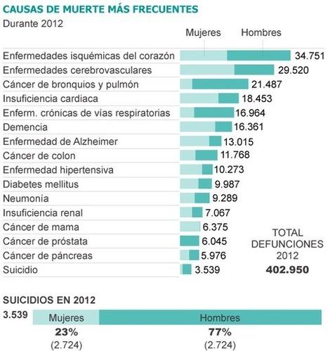 GEODINAMICS el Blog de GEOCIDIO : ALARMANTE AUMENTO DE LOS SUICIDIOS EN ESPAÑA | TIC TAC PATXIGU NEWS | Scoop.it
