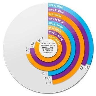 Porque operadoras pensam em limitar a franquia de internet? | TecnologoDS News | Scoop.it