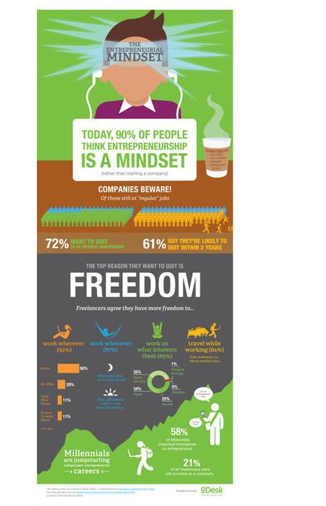 The entrepreneurial mindset [infographic] | Rabbit Hole HVAC & Plumbing | Scoop.it