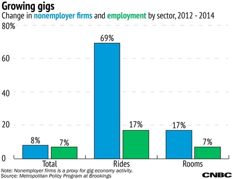 The 'gig economy' is growing — and now we know how much | The New Reality of Work | Scoop.it