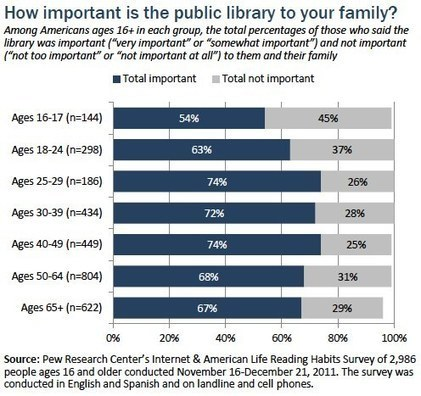 Part 3: Library use and importance | Professional development of Librarians | Scoop.it