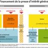 Presse, médias, journaux lycéens: scoop it CDI Kernanec