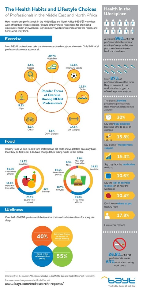 How Health & Lifestyle affects Career in Middle East & North Africa | All Infographics | Scoop.it