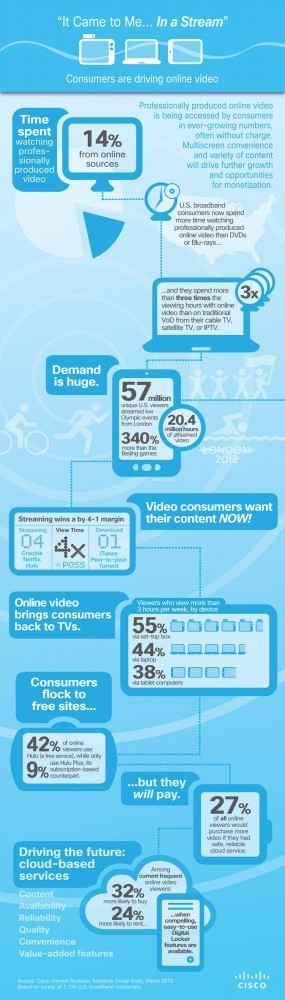 Streaming Is Going Mainstream: The Upward Arc of Online Video, Driven By Consumers | Cine e Internet | Scoop.it
