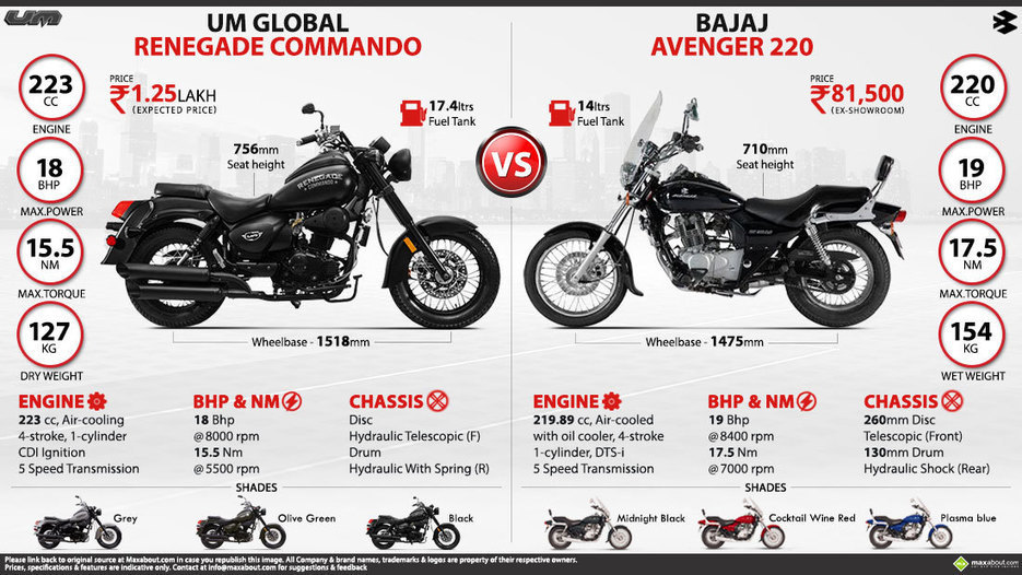 Bajaj Avenger 220 Vs Um Global Renegade Comman