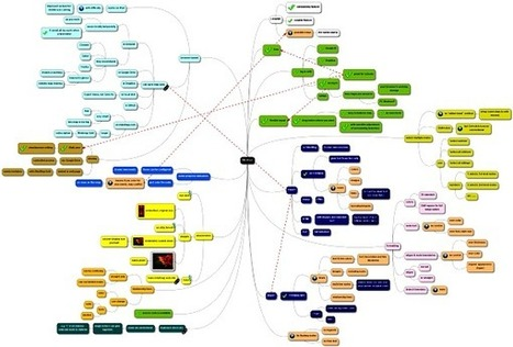 MindMup: Browser-based, free, easy and open source mind-mapping | Complexity Thinking | Scoop.it