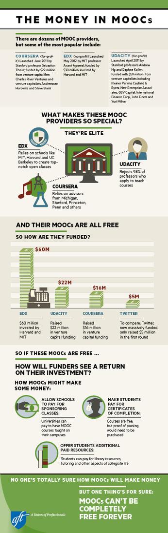 Infographic - The Money in MOOCs | MOOC Massive Online Open Courses | Scoop.it