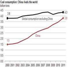 China's Soaring Coal Consumption Poses Climate Challenge: Scientific American | Sustain Our Earth | Scoop.it