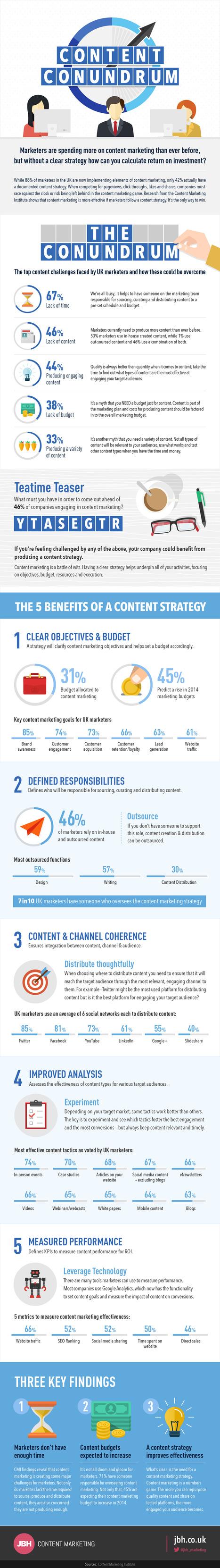 Planifique la estrategia de contenidos para mejorar el ROI de marketing [Infografía] | Gestión de contenidos | Scoop.it