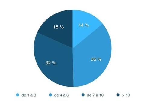 L'usage des réseaux sociaux, du web et du mobile chez les 11-18 ans en France - Blog du Modérateur | Documents pédagogiques | Scoop.it