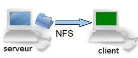 Travaux pratiques Serveur NFS : partages NFS   Cours Informatique   Scoop.it