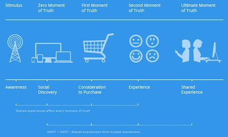 Les marques ne maitrisent plus le premier contact avec les clients - MediasSociaux.fr | Jaien Digital Curation | Scoop.it