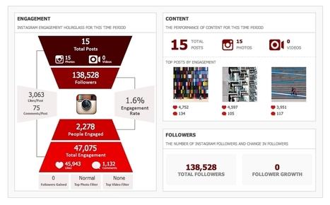 Crowdbabble Adds Instagram Analytics - AllFacebook | Marketing and Tourism | Scoop.it