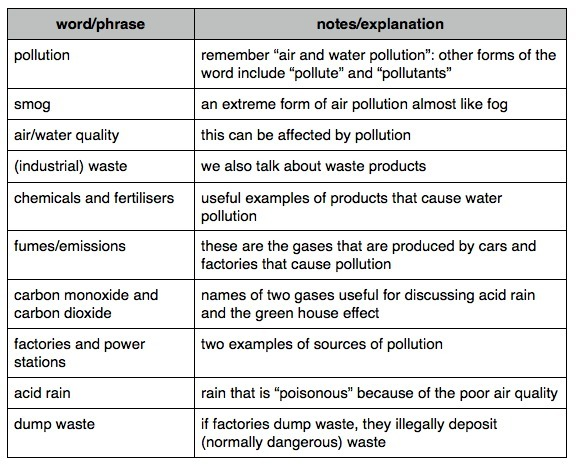environment vocabulary and ideas for ielts spea