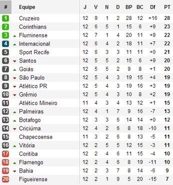 Brésil : Cruzeiro s'est échappé | Football , actualites et buzz avec fasto-sport.com | Scoop.it