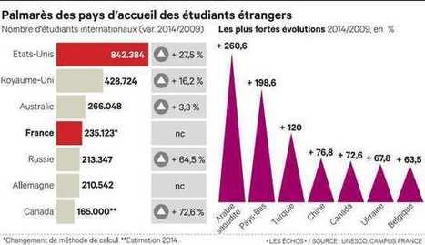 3c752219fc0988 Etudiants étrangers   la France perd des parts de marché