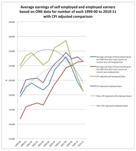 The fast disappearing income of the UK's self-employed | Self-employment LM shift | Scoop.it
