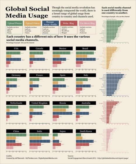Utilisation des médias sociaux à travers le monde | social marketing, médias sociaux, | Scoop.it