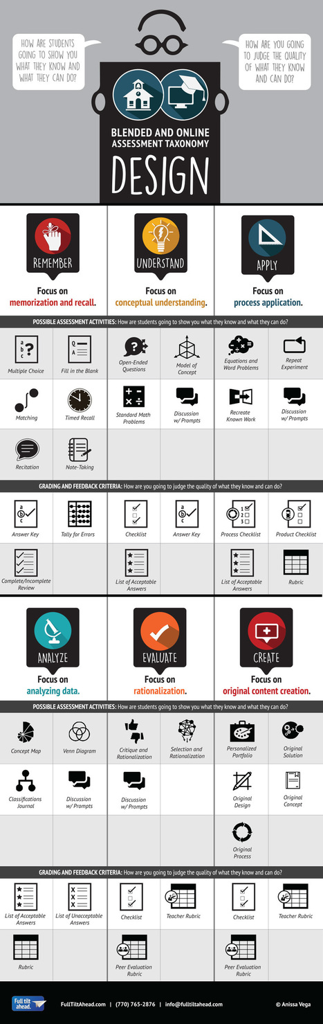 Blended and Online Assessment Taxonomy Infographic - e-Learning Infographics | Infographics | Scoop.it