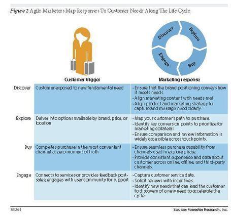 Forrester - Ditch the Funnel, Go for the Customer Life Cycle   Beyond Marketing   Scoop.it