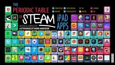 The Periodic Table of STEAM iPad Apps - @EdTech4Teachers | Educación, Tic y más | Scoop.it