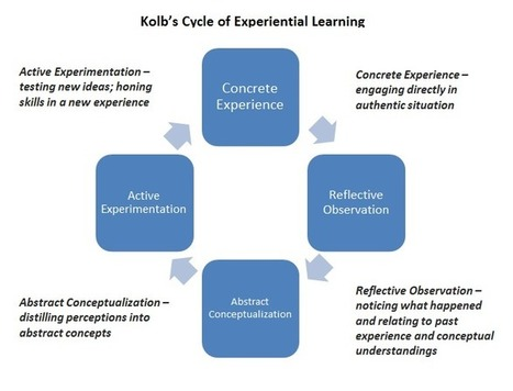 kolb s experiential example Experiential learning kolb's experiential learning theory is a holistic perspective that combines experience, perception, cognition, and behaviour.