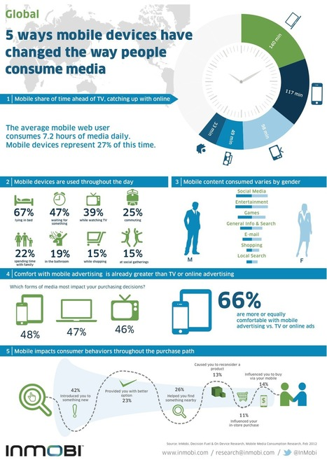 Ora la Gente Passa più tempo sul Mobile che su TV e Computer | Tutte le vie della comunicazione | Scoop.it