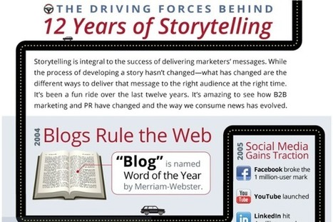 How storytelling has changed over the years | Articles | Home | brandjournalism | Scoop.it