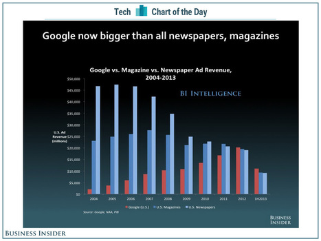 Google Is Now Bigger Than Both The Magazine And Newspaper Industries | Journalism Trends and Futures | Scoop.it