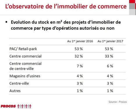Rebond des créations de surfaces commerciales en 2016, après une année d'attentisme, selon Procos | Made In Retail : L'actualité Business des réseaux Retail de la Mode | Scoop.it