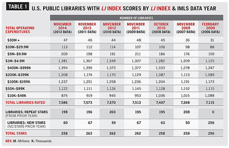 LJ Index 2014: The Star Libraries - Library Journal | 21st Century Libraries | Scoop.it