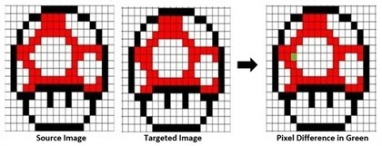 How Image Comparison Works in Website Testing | Software Testing | Scoop.it
