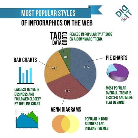 Infographic Trends   Social Media Today   World's Best Infographics   Scoop.it