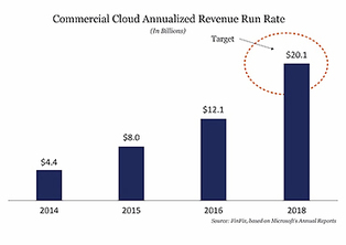 Microsoft Is Looking Out Of Windows To The Cloud | Future of Cloud Computing, IoT and Software Market | Scoop.it