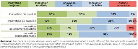 Les entreprises françaises innovent-elles ? | Centre des Jeunes Dirigeants Belgique | Scoop.it