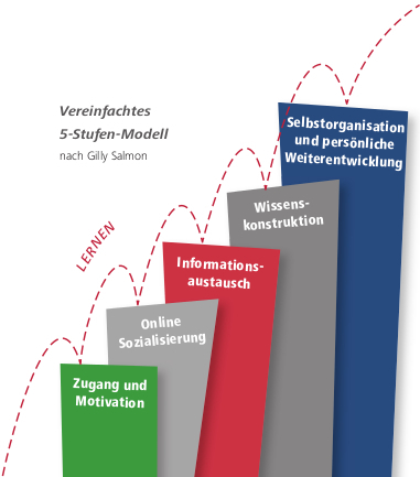5 wöchiger E-Moderating online-Kurs nach dem 5-Stufen-Modell von Gilly Salmon: Moderationskompetenzen, digitales Wissensmanagement, Motivationstechniken   E-Moderation: aktives Online-lernen mit E-tivities   Scoop.it