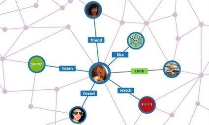 Community Managers: anticipez l'arrivée du Social Graph Search | Community management et Social Media | Scoop.it