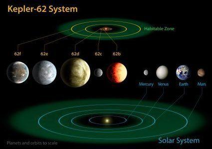 Exoplanète: Kepler découvre trois super-Terre en zone habitable | Chasing the Future | Scoop.it