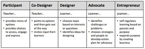 Personalize Learning: Choice is More than a Menu of Options | Personalized and Personalizing Learning | Scoop.it